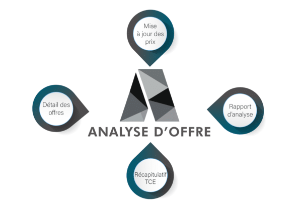 analyse d offres